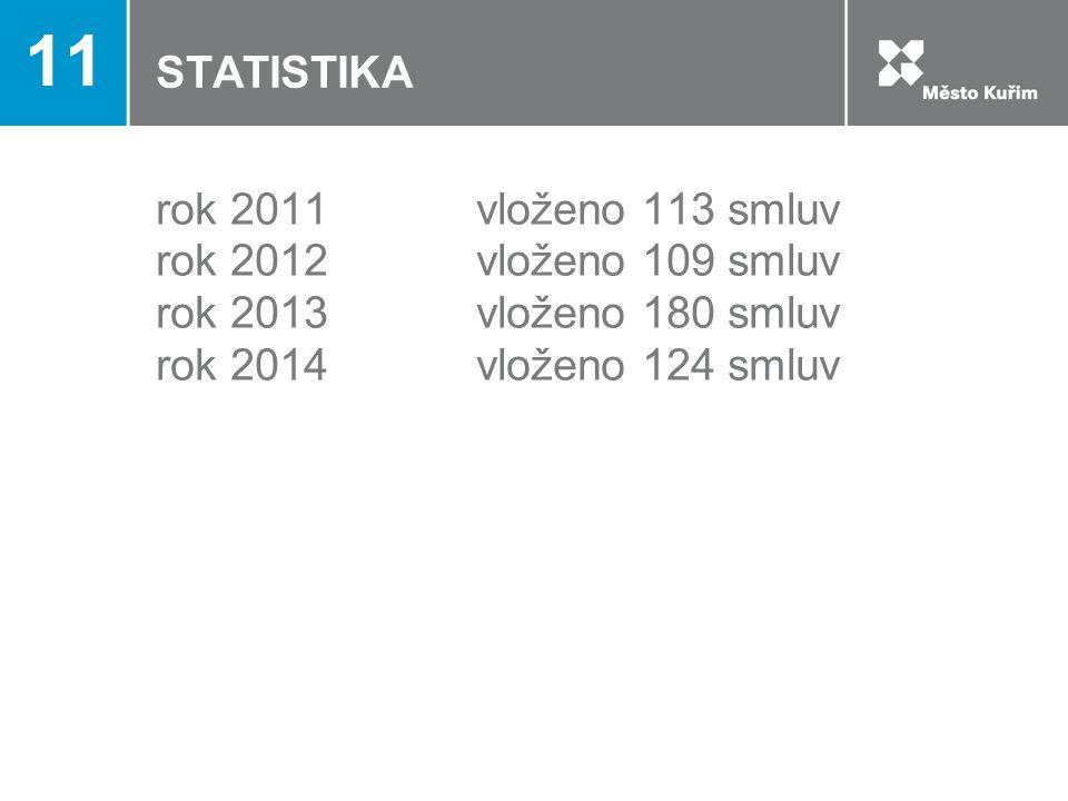 STATISTIKA rok 2011vloženo 113 smluv rok 2012vloženo 109 smluv rok 2013vloženo 180 smluv rok 2014vloženo 124 smluv 11