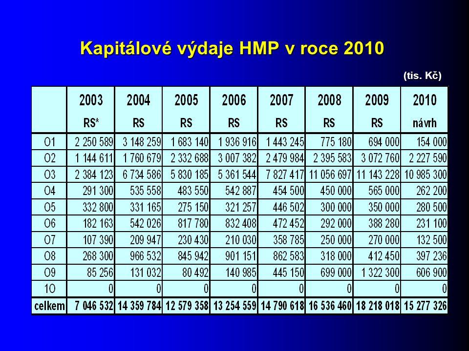 Kapitálové výdaje HMP v roce 2010 (tis. Kč)