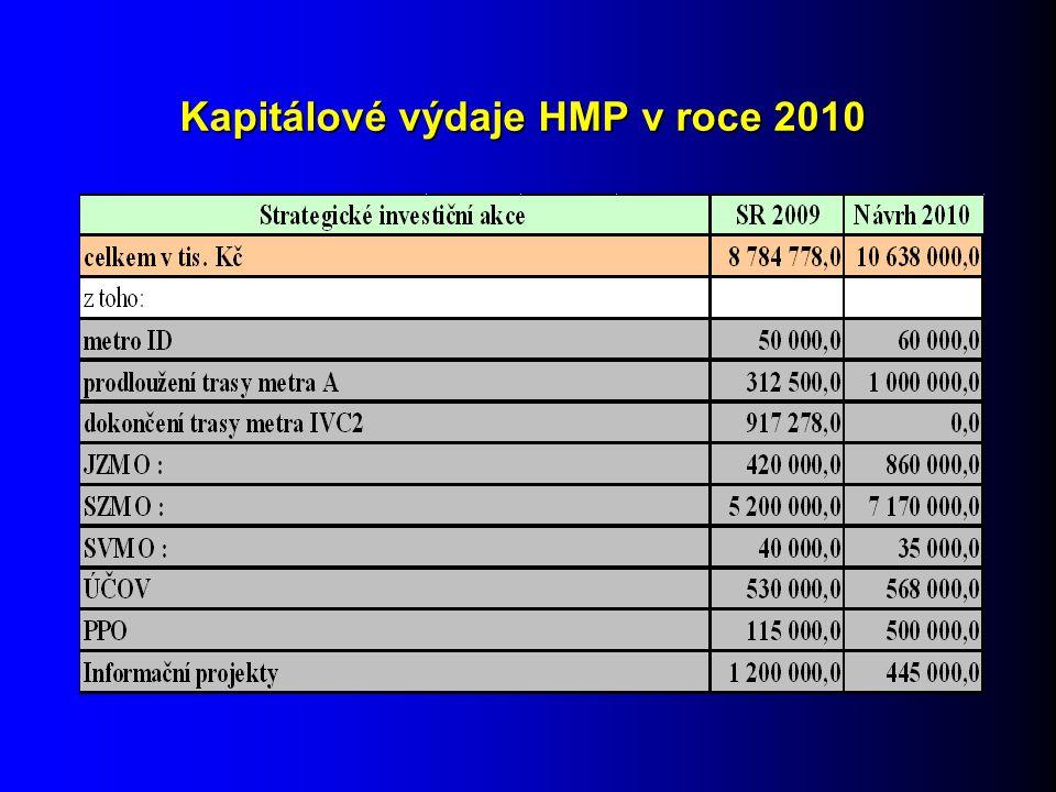 Kapitálové výdaje HMP v roce 2010