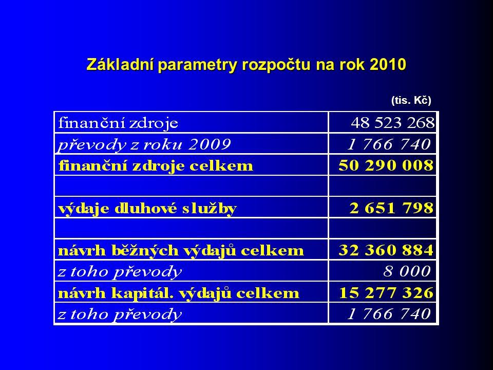 Základní parametry rozpočtu na rok 2010 (tis. Kč)