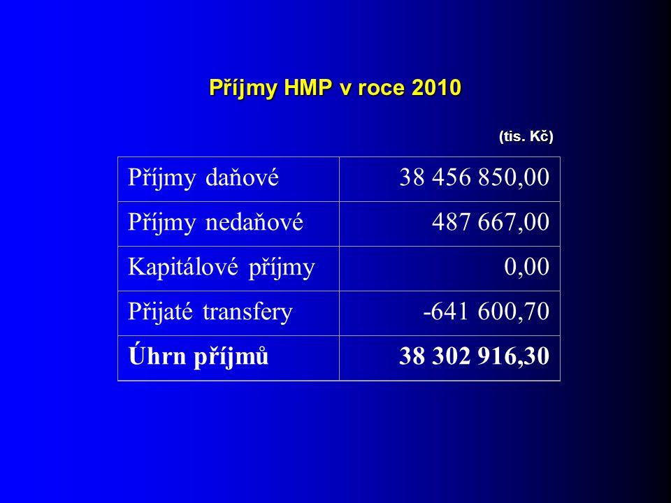 Příjmy HMP v roce 2010 Příjmy daňové38 456 850,00 Příjmy nedaňové487 667,00 Kapitálové příjmy0,00 Přijaté transfery-641 600,70 Úhrn příjmů38 302 916,30 (tis.