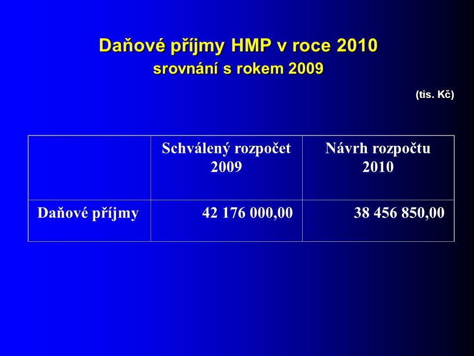 Daňové příjmy HMP v roce 2010 srovnání s rokem 2009 (tis.