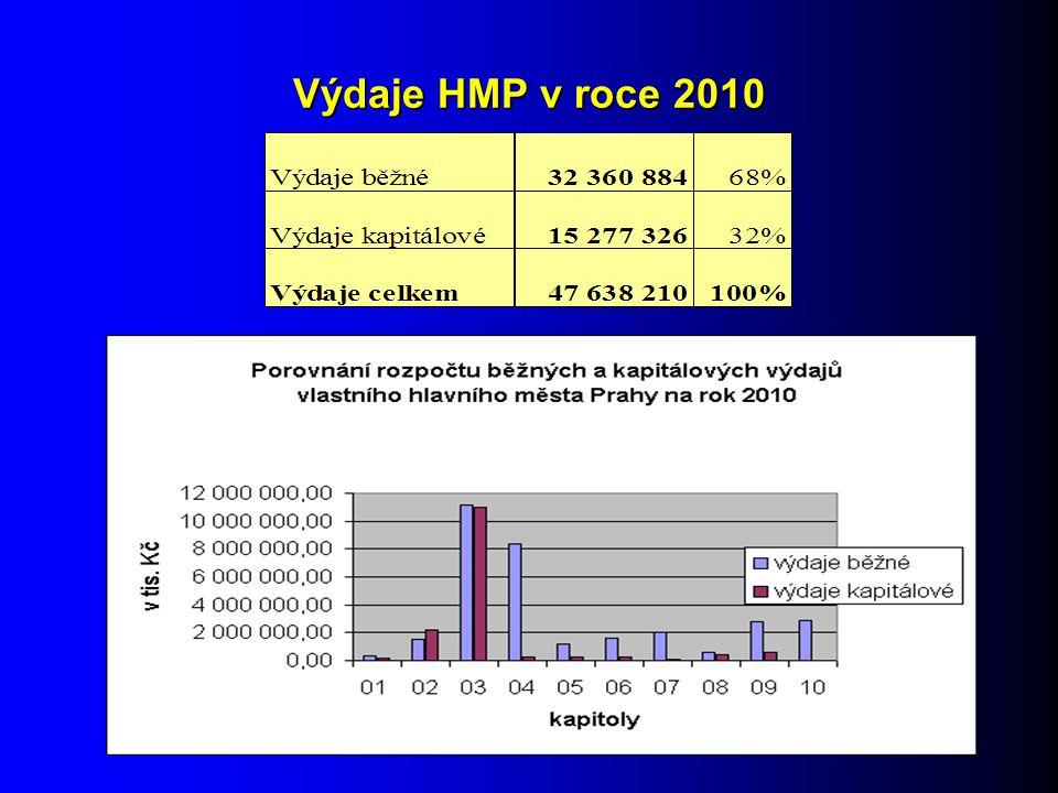 Výdaje HMP v roce 2010