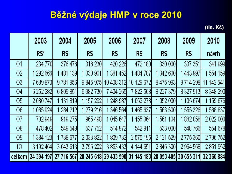 Běžné výdaje HMP v roce 2010 (tis. Kč)