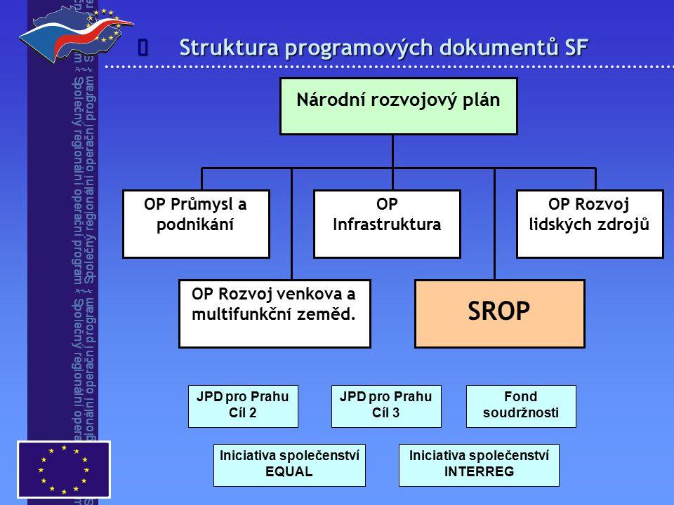 Struktura programových dokumentů SF  Národní rozvojový plán OP Průmysl a podnikání OP Infrastruktura OP Rozvoj venkova a multifunkční zeměd.