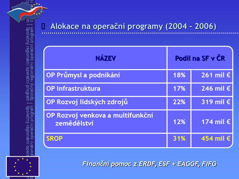SROP – stav realizace 1.výzva opatření 2.2. - předloženo 58 projektů - požadavek 239 mil.