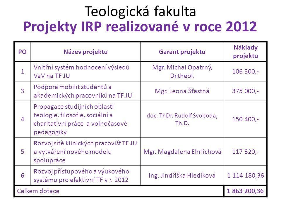 Teologická fakulta Projekty IRP realizované v roce 2012 PONázev projektuGarant projektu Náklady projektu 1 Vnitřní systém hodnocení výsledů VaV na TF JU Mgr.