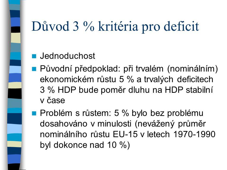 Důvod 3 % kritéria pro deficit Jednoduchost Původní předpoklad: při trvalém (nominálním) ekonomickém růstu 5 % a trvalých deficitech 3 % HDP bude poměr dluhu na HDP stabilní v čase Problém s růstem: 5 % bylo bez problému dosahováno v minulosti (nevážený průměr nominálního růstu EU-15 v letech 1970-1990 byl dokonce nad 10 %)
