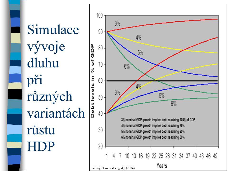 Simulace vývoje dluhu při různých variantách růstu HDP Zdroj: Deroose-Langedijk(2004)