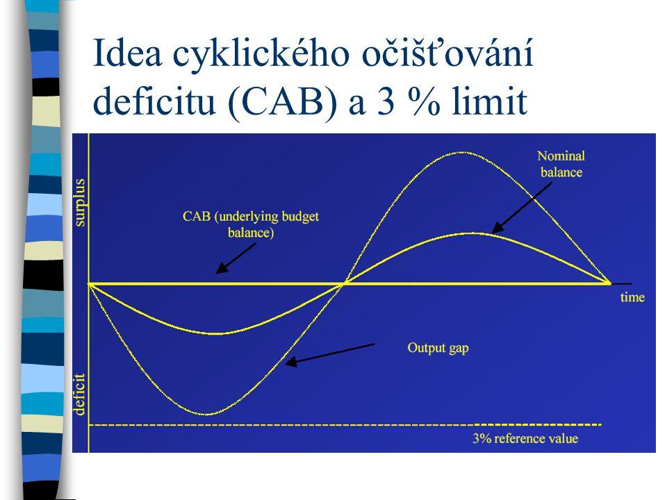 Idea cyklického očišťování deficitu (CAB) a 3 % limit