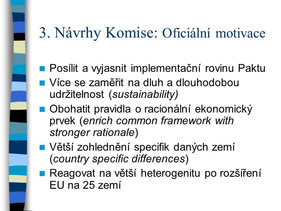 3. Návrhy Komise: Oficiální motivace Posílit a vyjasnit implementační rovinu Paktu Více se zaměřit na dluh a dlouhodobou udržitelnost (sustainability)