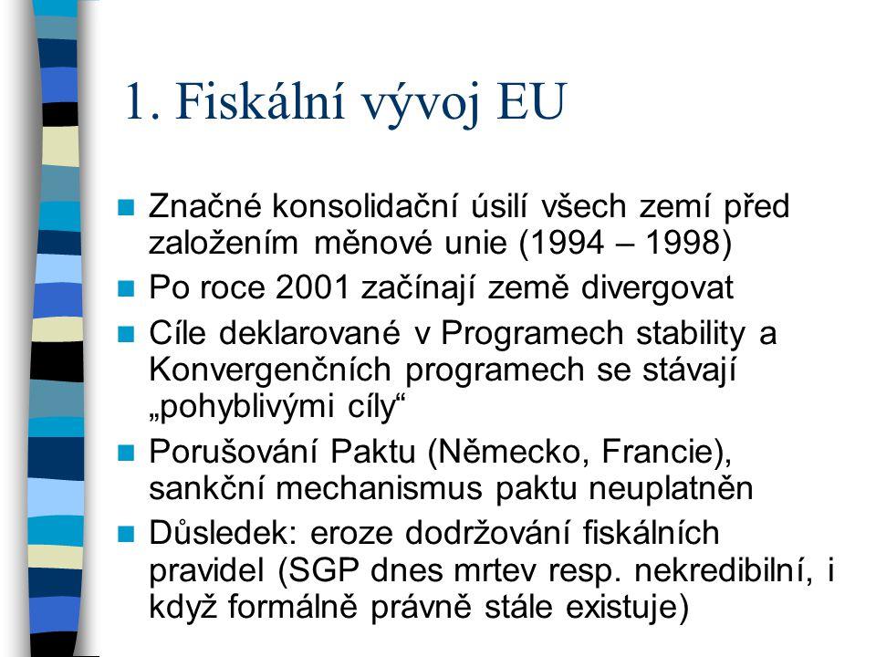 1. Fiskální vývoj EU Značné konsolidační úsilí všech zemí před založením měnové unie (1994 – 1998) Po roce 2001 začínají země divergovat Cíle deklarov