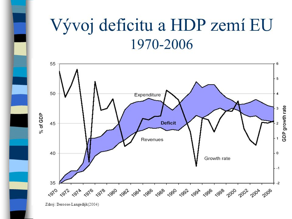 Deficity deklarované v KOPRech (první 1998, šestý 2003) Zdroj: Deroose-Langedijk(2004)