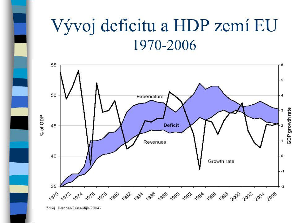 Vývoj deficitu a HDP zemí EU 1970-2006 Zdroj: Deroose-Langedijk(2004)
