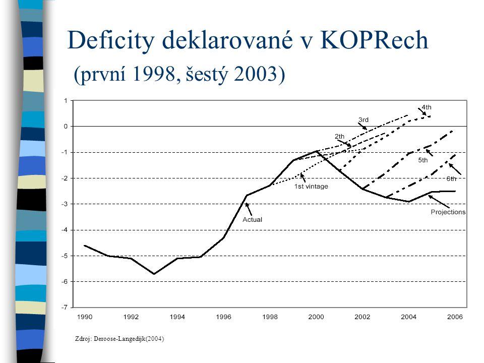 Důvody pro fiskální disciplínu Zdravé veřejné finance: –podporují nízkoinflační ekonomický růst při zachování makroekonomické stability –umožňují nízké úrokové sazby a stimulují tak investiční aktivitu soukromého sektoru –prodlužují investiční horizont soukromého sektoru –vytváří prostor pro budoucí náklady spojené se stárnutím populace