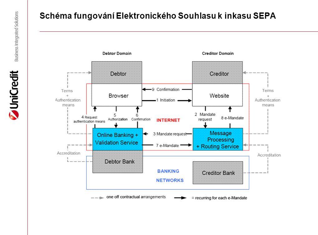 Schéma fungování Elektronického Souhlasu k inkasu SEPA