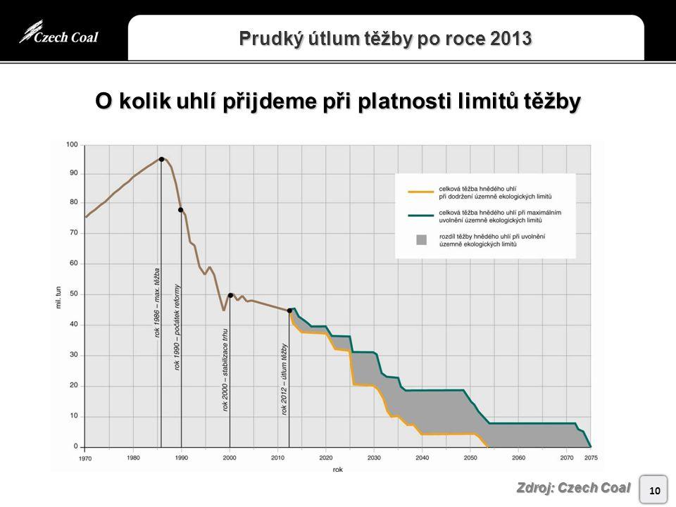 Prudký útlum těžby po roce 2013 10 Zdroj: Czech Coal O kolik uhlí přijdeme při platnosti limitů těžby