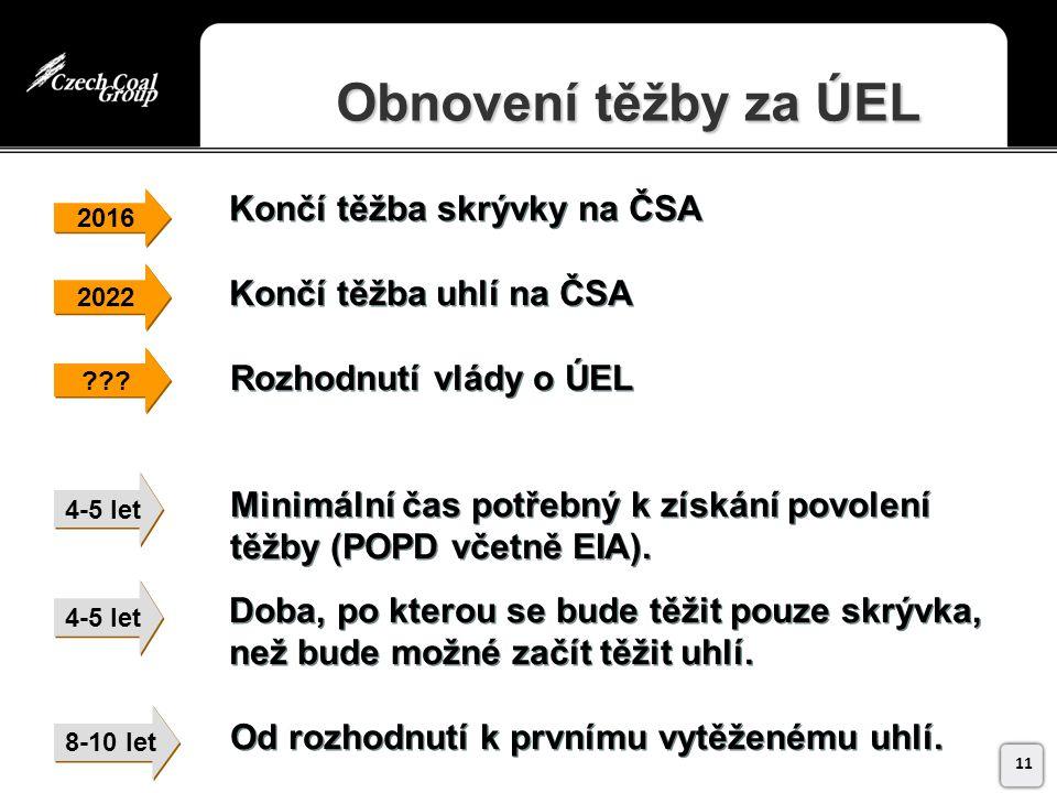 Končí těžba skrývky na ČSA Končí těžba uhlí na ČSA Rozhodnutí vlády o ÚEL Minimální čas potřebný k získání povolení těžby (POPD včetně EIA).