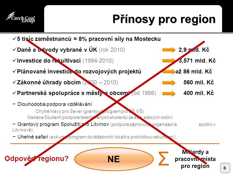 Přínosy pro region 5 tisíc zaměstnanců = 8% pracovní síly na Mostecku Daně a odvody vybrané v ÚK (rok 2010) 2,9 mld.