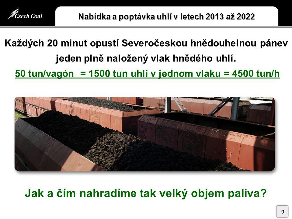 Nabídka a poptávka uhlí v letech 2013 až 2022 9 Jak a čím nahradíme tak velký objem paliva.