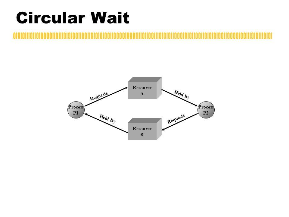 Circular Wait Resource B Resource A Process P1 Process P2 Requests Held by Requests Held By