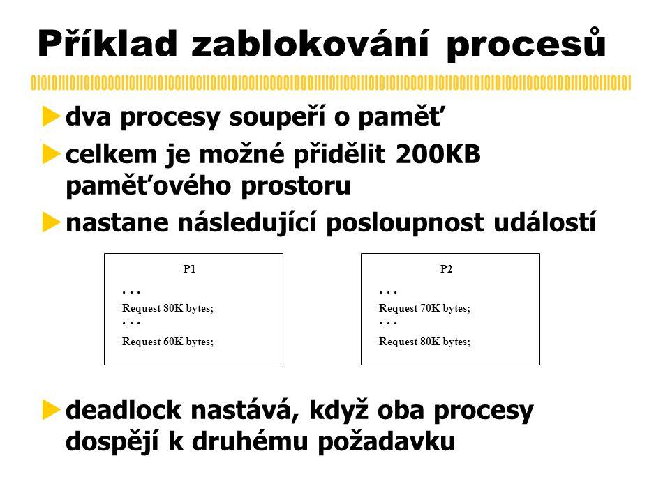 Příklad zablokování procesů  dva procesy soupeří o paměť  celkem je možné přidělit 200KB paměťového prostoru  nastane následující posloupnost událostí  deadlock nastává, když oba procesy dospějí k druhému požadavku P1...