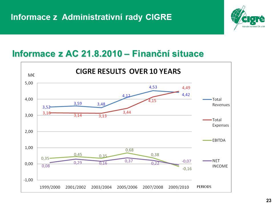 23 Informace z Administrativní rady CIGRE Informace z AC 21.8.2010 – Finanční situace
