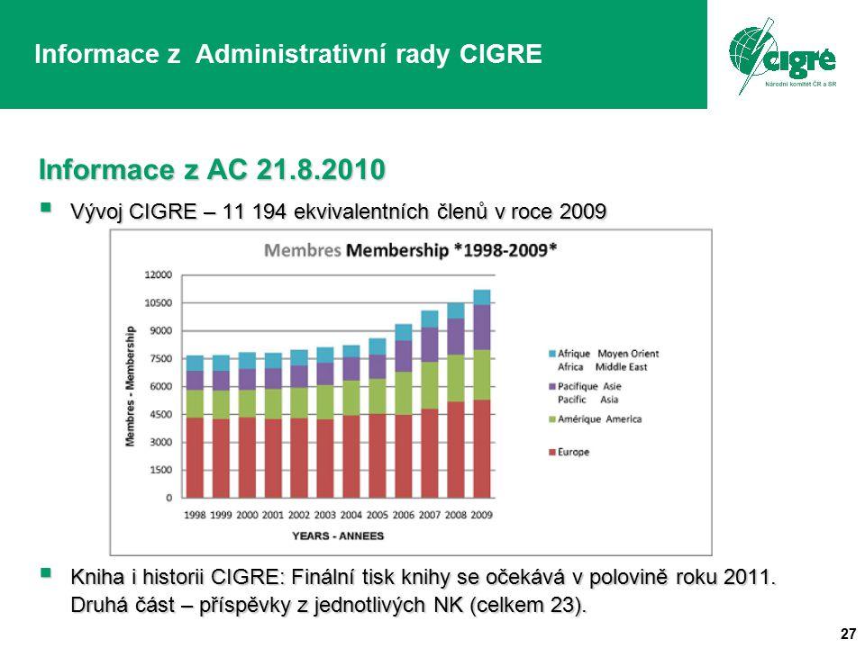 27 Informace z Administrativní rady CIGRE Informace z AC 21.8.2010  Vývoj CIGRE – 11 194 ekvivalentních členů v roce 2009  Kniha i historii CIGRE: Finální tisk knihy se očekává v polovině roku 2011.