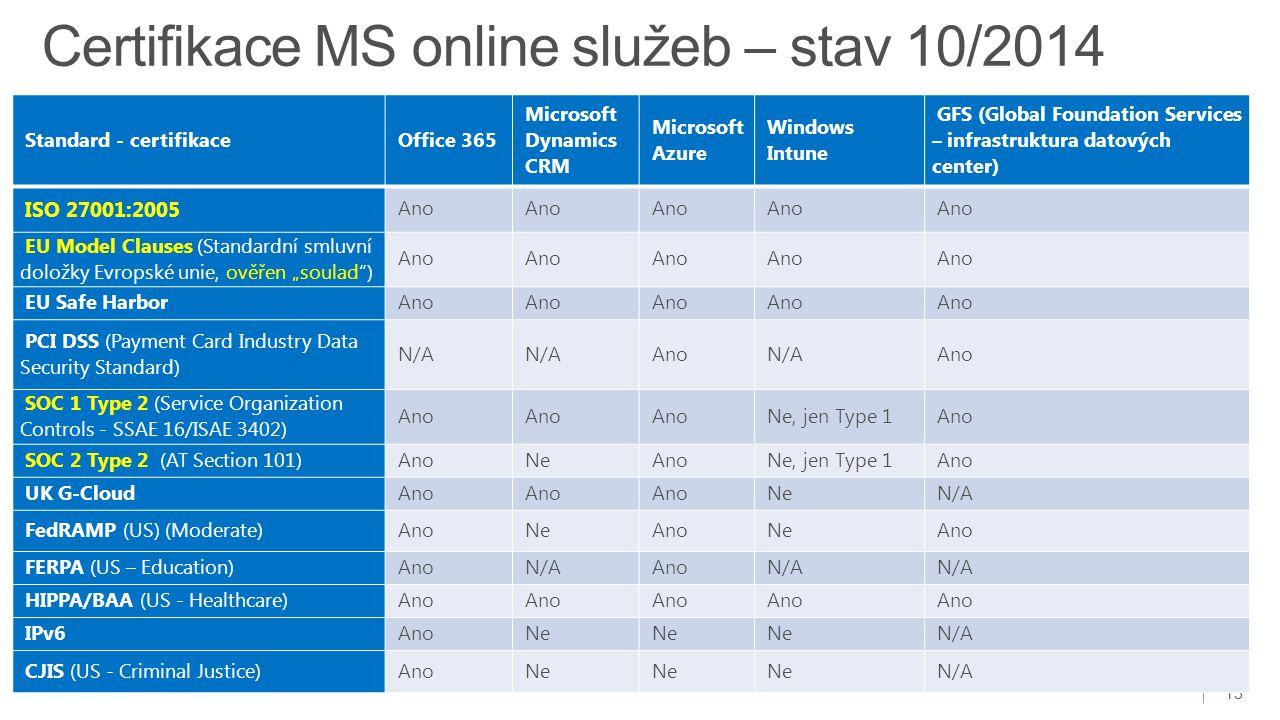 13 Standard - certifikace Office 365 Microsoft Dynamics CRM Microsoft Azure Windows Intune GFS (Global Foundation Services – infrastruktura datových c