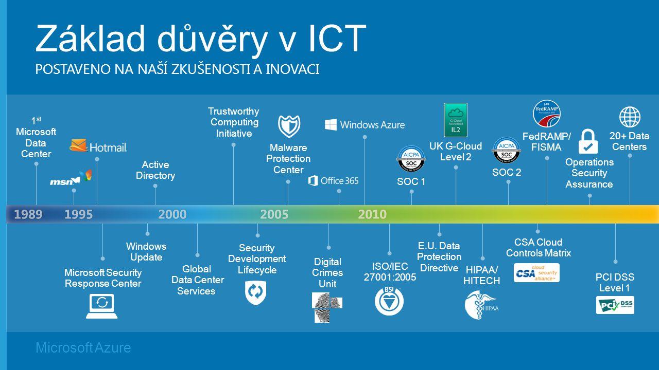 Microsoft Azure Základ důvěry v ICT POSTAVENO NA NAŠÍ ZKUŠENOSTI A INOVACI 20+ Data Centers Trustworthy Computing Initiative Security Development Life