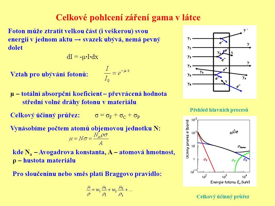 Celkové pohlcení záření gama v látce Přehled hlavních procesů σ = σ F + σ C + σ P Celkový účinný průřez: Vynásobíme počtem atomů objemovou jednotku N:
