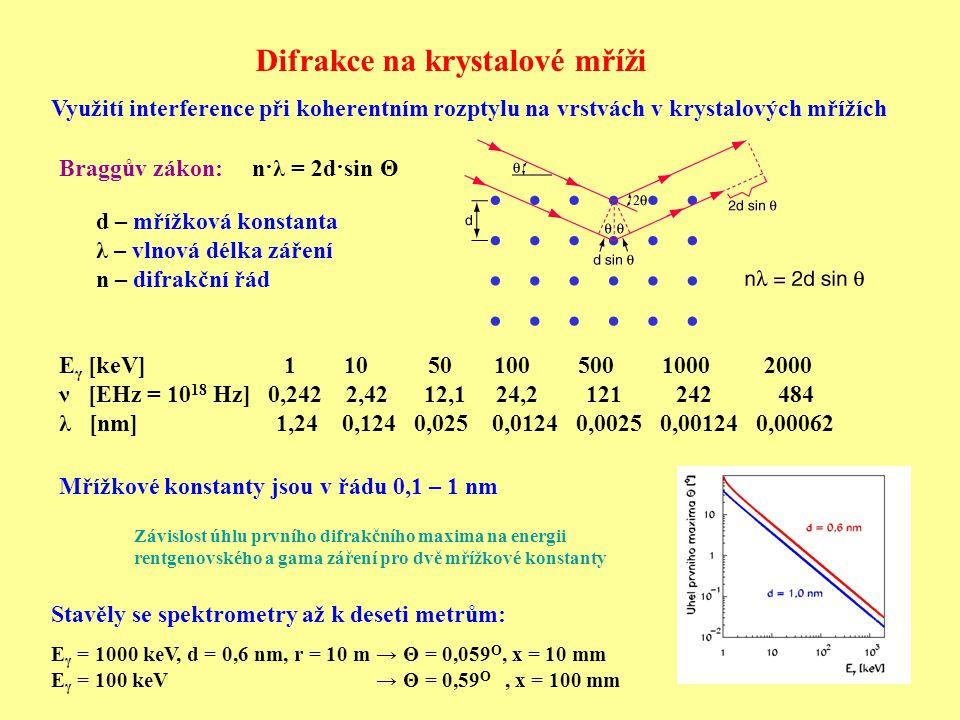 Difrakce na krystalové mříži Využití interference při koherentním rozptylu na vrstvách v krystalových mřížích Braggův zákon: n·λ = 2d·sin Θ d – mřížko