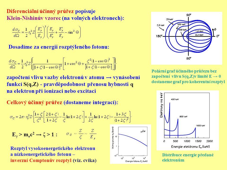 Fotoefekt Může proběhnout pouze na vázaném elektronu Předá se celá energie fotonu Energie elektronu: E e = E γ - B e a tedy σ F = ~ Z 5 ·E γ -3,5 blíže K-slupce σ F = ~ Z 4,5 ·E γ -3 Účinný průřez (pro E γ << m e c 2 ): Přesný výpočet průběhu fotoefektu (řešení Diracovy rovnice) je velmi náročný: γ e-e- Při dostatku energie (E γ > B eK vazebná energie na slupce K) se fotoefektu téměř vždy účastní tyto elektrony kde je konstanta jemné struktury Přesnější vztah pro σ F blízko K slupce viz.