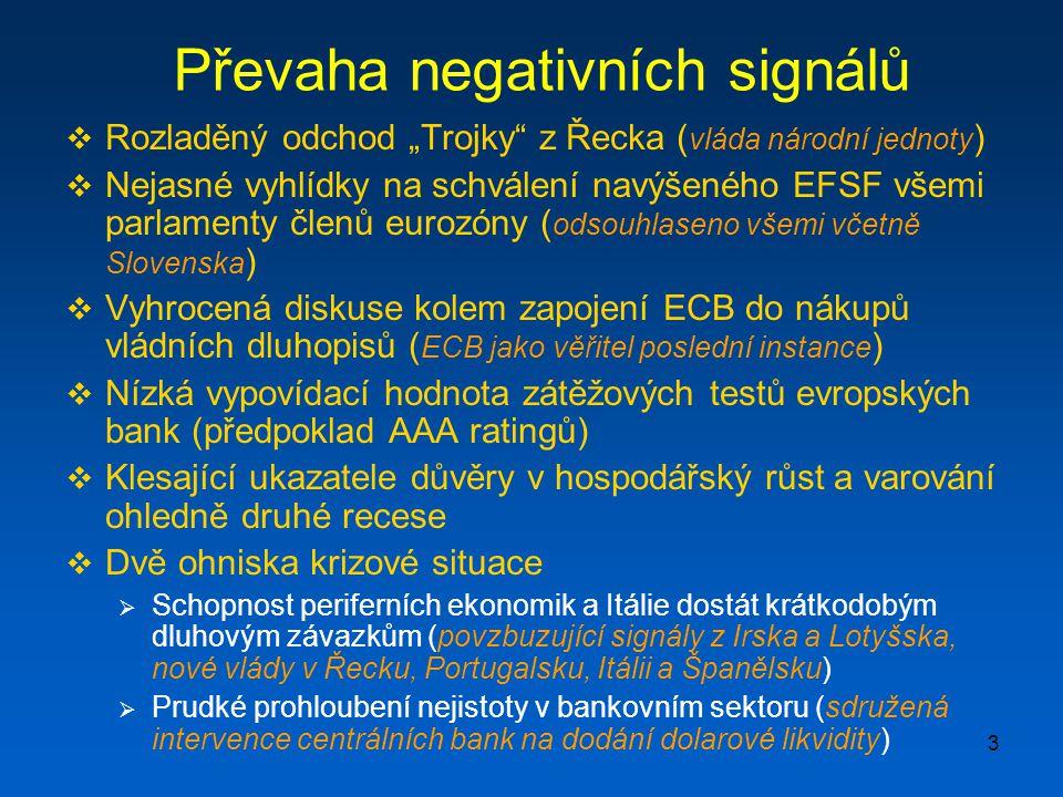"""3 Převaha negativních signálů  Rozladěný odchod """"Trojky z Řecka ( vláda národní jednoty )  Nejasné vyhlídky na schválení navýšeného EFSF všemi parlamenty členů eurozóny ( odsouhlaseno všemi včetně Slovenska )  Vyhrocená diskuse kolem zapojení ECB do nákupů vládních dluhopisů ( ECB jako věřitel poslední instance )  Nízká vypovídací hodnota zátěžových testů evropských bank (předpoklad AAA ratingů)  Klesající ukazatele důvěry v hospodářský růst a varování ohledně druhé recese  Dvě ohniska krizové situace  Schopnost periferních ekonomik a Itálie dostát krátkodobým dluhovým závazkům (povzbuzující signály z Irska a Lotyšska, nové vlády v Řecku, Portugalsku, Itálii a Španělsku)  Prudké prohloubení nejistoty v bankovním sektoru (sdružená intervence centrálních bank na dodání dolarové likvidity)"""
