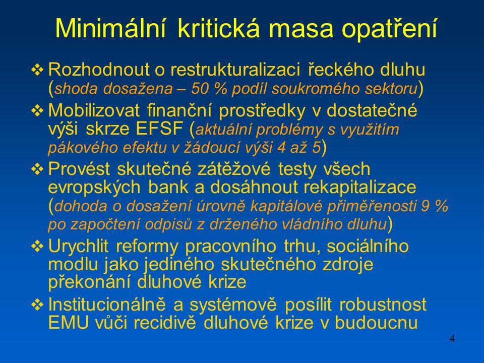4 Minimální kritická masa opatření  Rozhodnout o restrukturalizaci řeckého dluhu ( shoda dosažena – 50 % podíl soukromého sektoru )  Mobilizovat finanční prostředky v dostatečné výši skrze EFSF ( aktuální problémy s využitím pákového efektu v žádoucí výši 4 až 5 )  Provést skutečné zátěžové testy všech evropských bank a dosáhnout rekapitalizace ( dohoda o dosažení úrovně kapitálové přiměřenosti 9 % po započtení odpisů z drženého vládního dluhu )  Urychlit reformy pracovního trhu, sociálního modlu jako jediného skutečného zdroje překonání dluhové krize  Institucionálně a systémově posílit robustnost EMU vůči recidivě dluhové krize v budoucnu