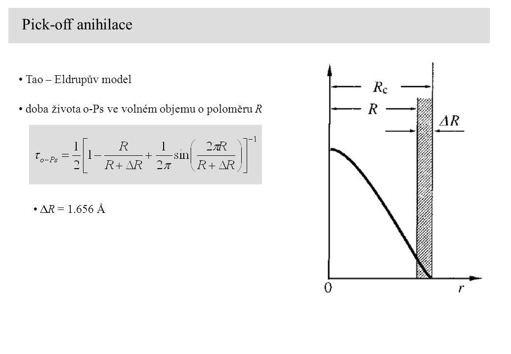 Pick-off anihilace doba života o-Ps ve volném objemu o poloměru R  R = 1.656 Å Tao – Eldrupův model