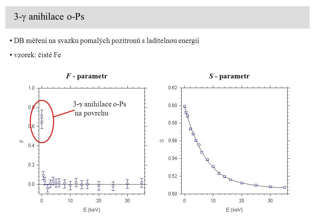 3-  anihilace o-Ps DB měření na svazku pomalých pozitronů s laditelnou energií vzorek: čisté Fe S - parametrF - parametr 3-  anihilace o-Ps na povrc