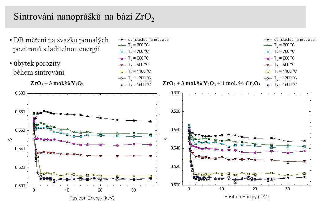 ZrO 2 + 3 mol.% Y 2 O 3 ZrO 2 + 3 mol.% Y 2 O 3 + 1 mol. % Cr 2 O 3 Sintrování nanoprášků na bázi ZrO 2 DB měření na svazku pomalých pozitronů s ladit