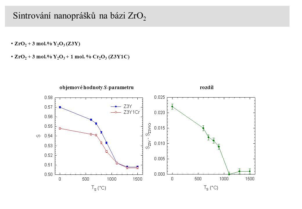 ZrO 2 + 3 mol.% Y 2 O 3 (Z3Y) ZrO 2 + 3 mol.% Y 2 O 3 + 1 mol. % Cr 2 O 3 (Z3Y1C) Sintrování nanoprášků na bázi ZrO 2 objemové hodnoty S-parametrurozd