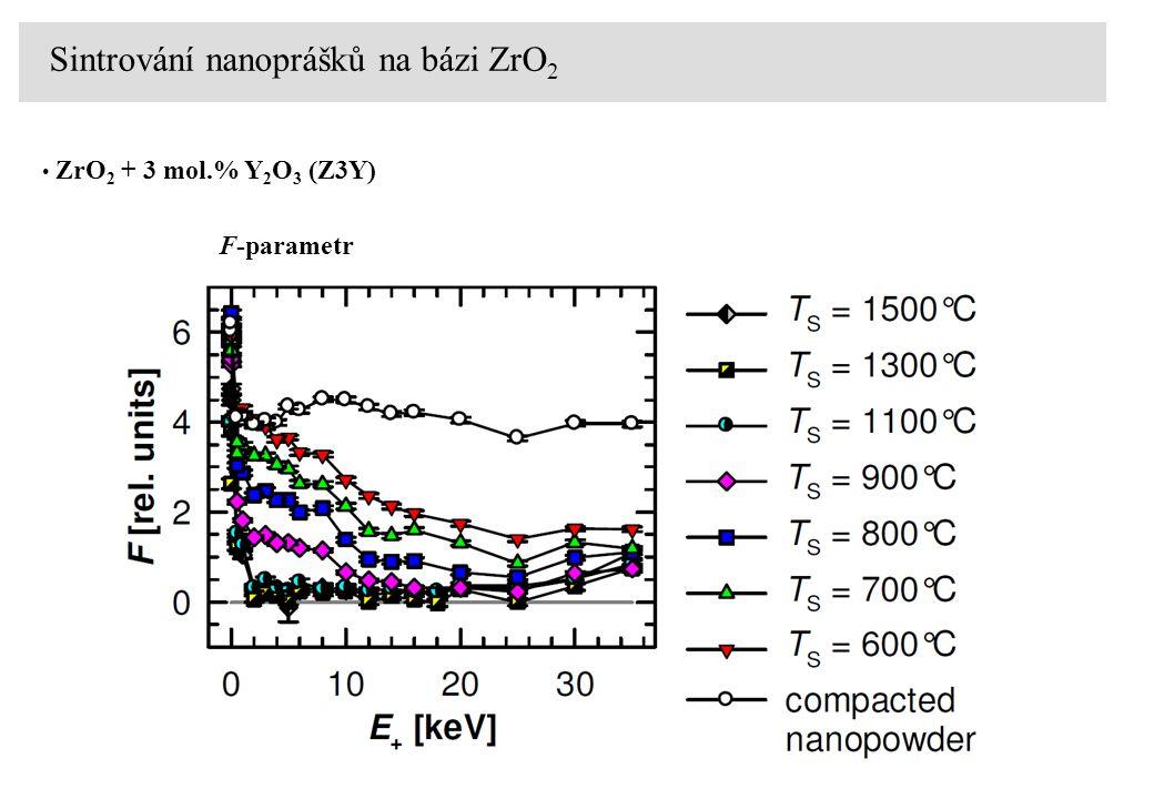 ZrO 2 + 3 mol.% Y 2 O 3 (Z3Y) Sintrování nanoprášků na bázi ZrO 2 objemové hodnoty S-parametrurozdíl F-parametr