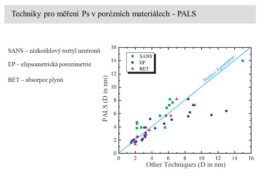 Techniky pro měření Ps v porézních materiálech - PALS SANS – nízkoúhlový roztyl neutronů EP – elipsometrická porozimetrie BET – absorpce plynů