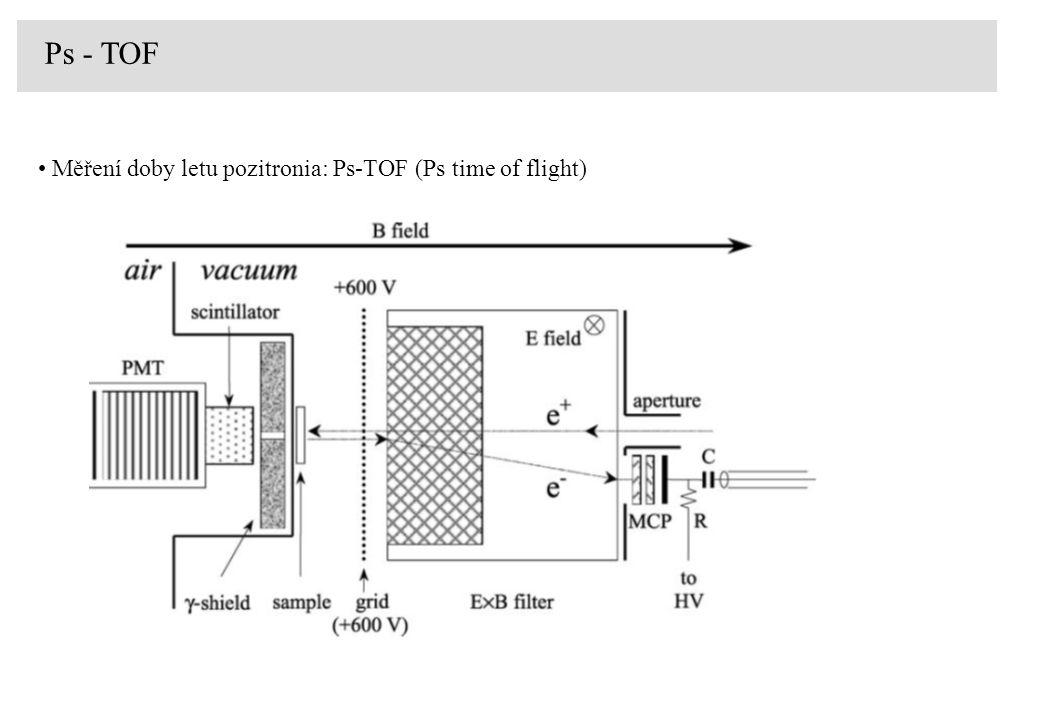 Techniky pro měření Ps v porézních materiálech - DB Dopplerovské rozšíření DB (Doppler broadening) F - parametr R 0 – materiál bez Ps R max – materiál s maximálním výtěžkem Ps