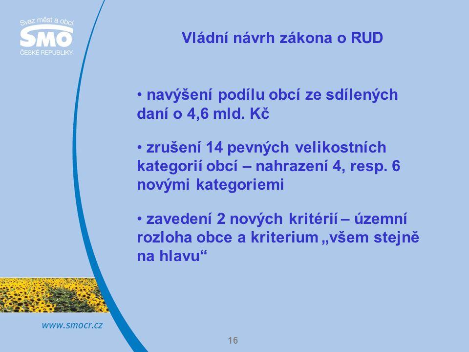 16 Vládní návrh zákona o RUD navýšení podílu obcí ze sdílených daní o 4,6 mld.