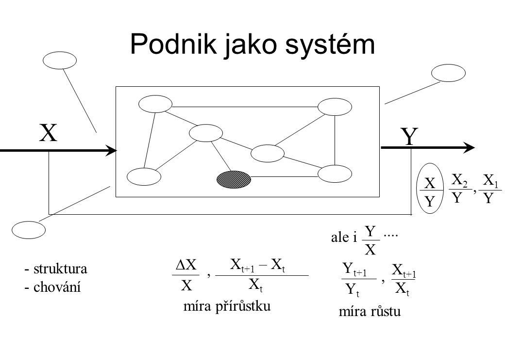 Podnik jako systém - struktura - chování X Y XX ale i Y.... X XYXY X1YX1Y X2YX2Y míra přírůstku, X t+1 – X t XtXt X, Y t+1 YtYt, X t+1 XtXt míra růs
