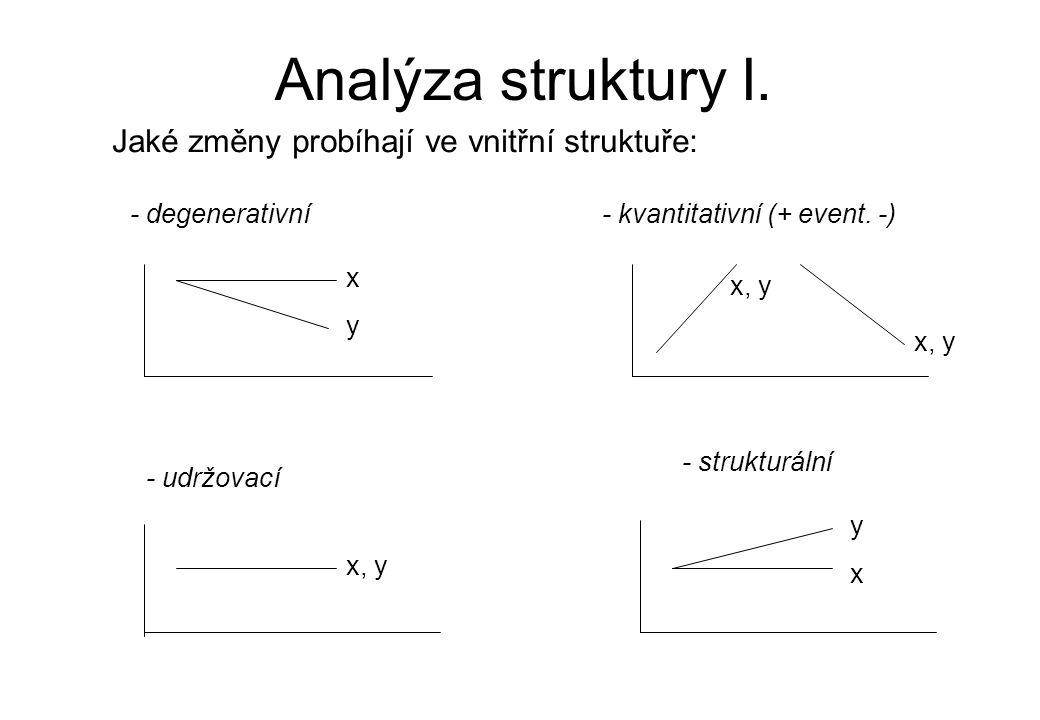 Analýza struktury I. Jaké změny probíhají ve vnitřní struktuře: - degenerativní - udržovací - kvantitativní (+ event. -) - strukturální y x y x, y x