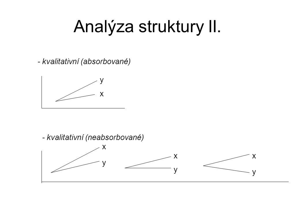 Analýza struktury II. - kvalitativní (absorbované) - kvalitativní (neabsorbované) x y y x x y x y