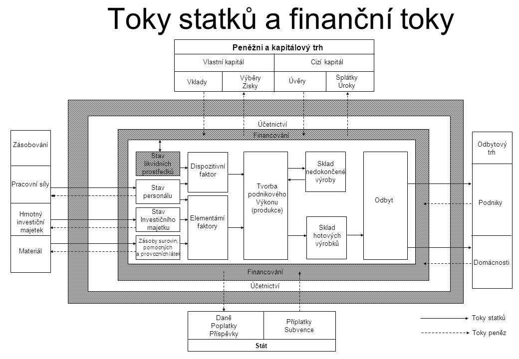 Toky statků a finanční toky Zásobování Pracovní síly Hmotný investiční majetek Materiál Peněžní a kapitálový trh Vlastní kapitálCizí kapitál Vklady Vý