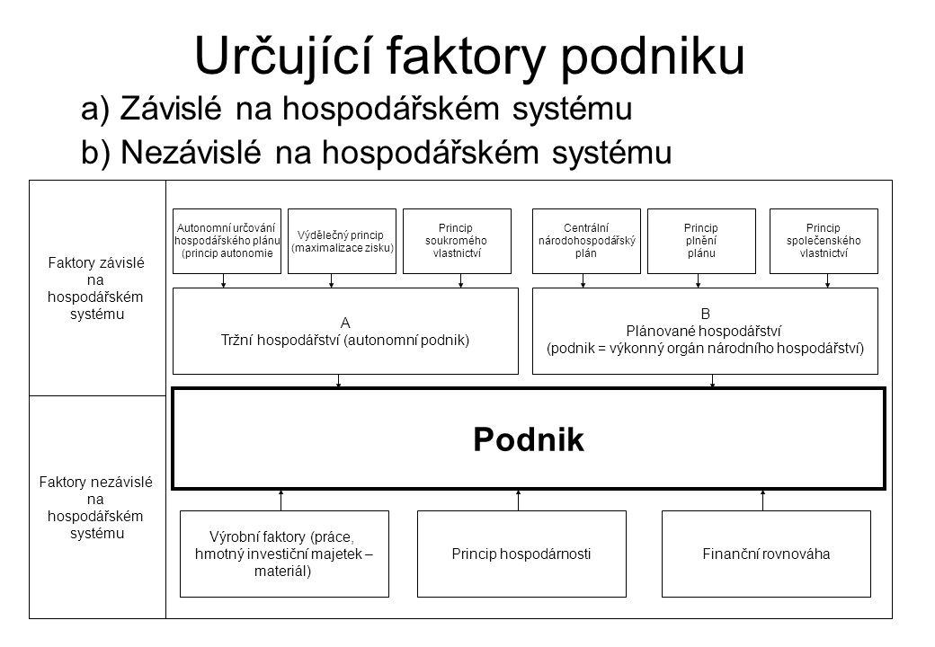 Určující faktory podniku a) Závislé na hospodářském systému b) Nezávislé na hospodářském systému Podnik Faktory závislé na hospodářském systému Faktor