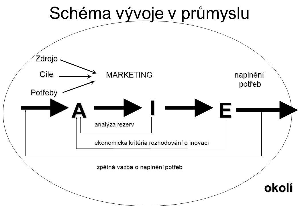 Schéma vývoje v průmyslu Zdroje Potřeby Cíle MARKETING A I E analýza rezerv ekonomická kritéria rozhodování o inovaci naplněnípotřeb zpětná vazba o na