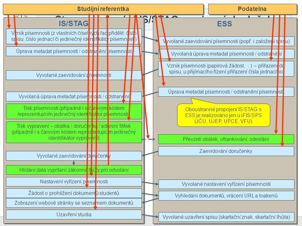 41 Novinky v IS/STAG za kalendářní rok 2012 Stav propojování IS/STAG a spisových služeb ESS IS/STAG Vznik písemnosti (z vlastních číselných řad přiděl